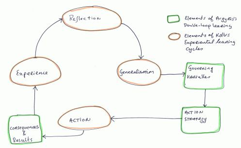 Personal Integrated Learning Model 001